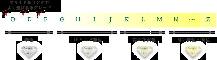 ダイヤモンドの4C Color(カラー)