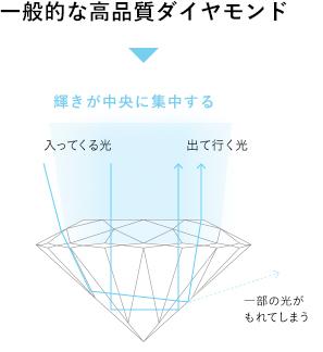 一般的な高品質ダイヤモンド